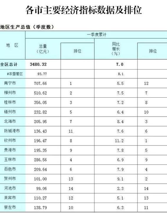 广西一季度各市gdp20_2020广西各市gdp