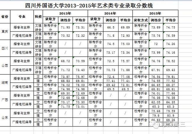 四川外国语大学16年招生政策答《零点高三》