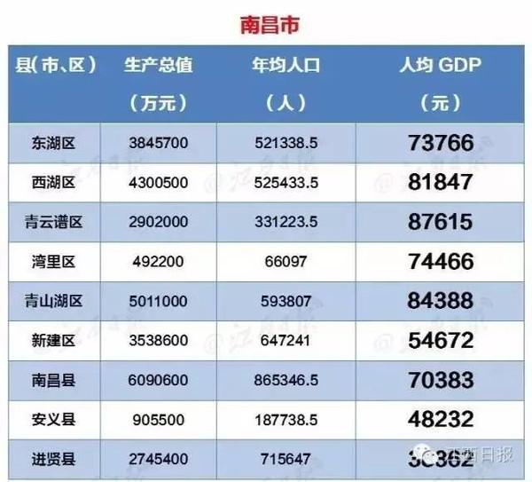 鹰潭人均GDp多少_江西省各县市人均GDP排名,江西各县市gdp经济排名表