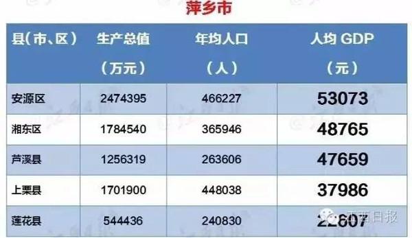 许昌各县区2021gdp人均_七普 后结合各省市第一季度GDP情况,来看看今年一季度人均GDP