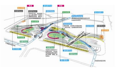 海绵城市公园平面图