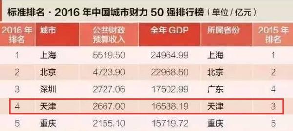 十年各城市gdp_数据热 我们城市这些年 全国主要城市GDP真实数据发展轨迹 中部篇