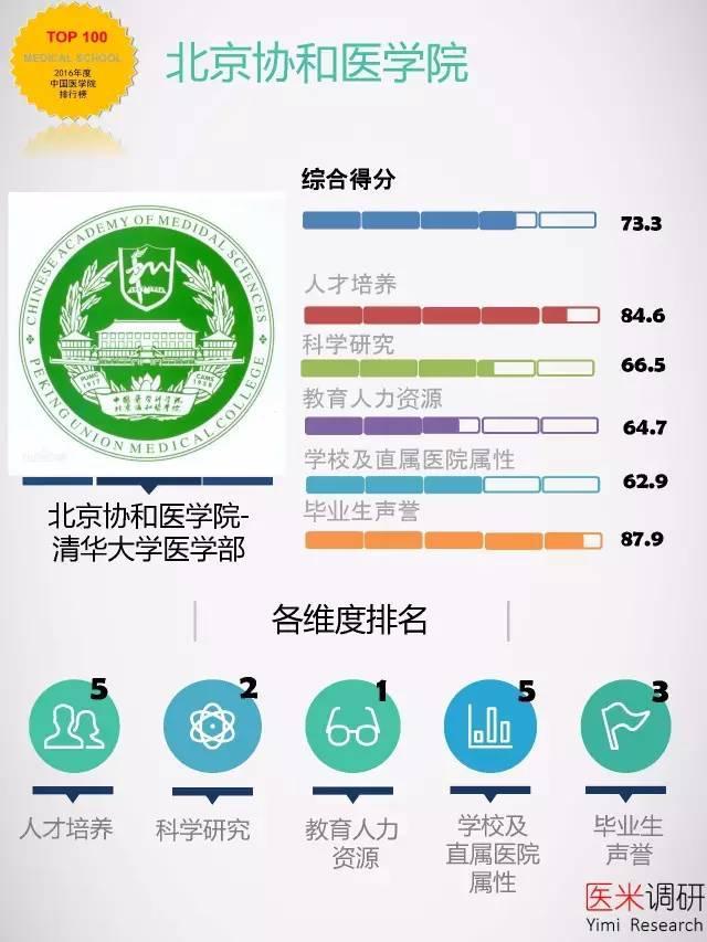 谁是中国最佳医学院?协和北医上医上交医跻身