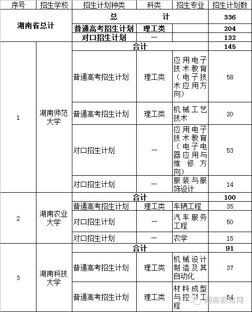 2016年湖南高中定向培养排名:起点(中职)公费区计划前锋初中图片