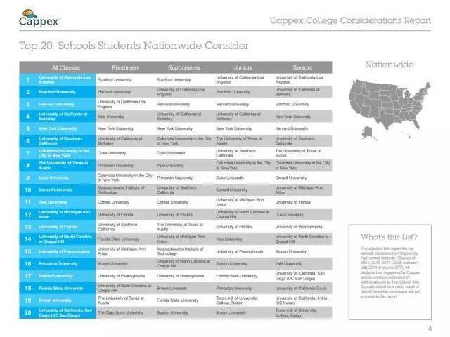 数据解读:美国高中生如何选校?-美国高中网