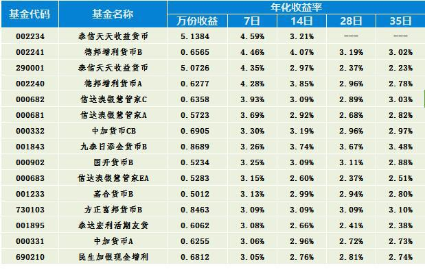 货币基金排名_货币基金图片