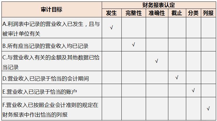 实质性分析程序_居民收入_营业收入实质性程序