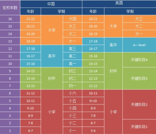 中国高考pk英国
