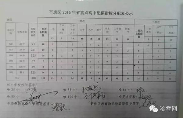 2015年哈尔滨各区高中省市配额高中生重点分报名野指标图片