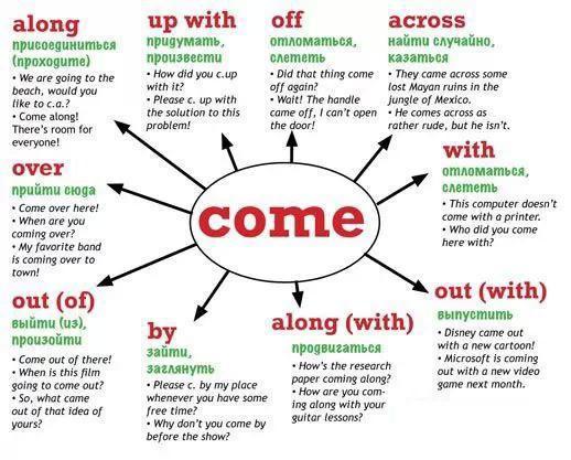 7个思维导图学习 英语动词用法 彩图解析