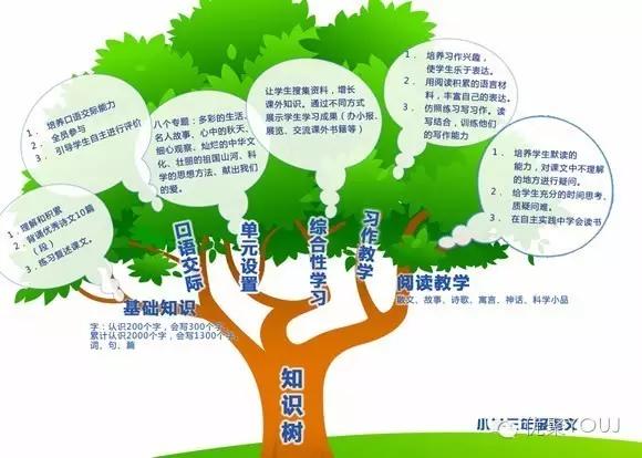 思维导图和知识树有什么区别