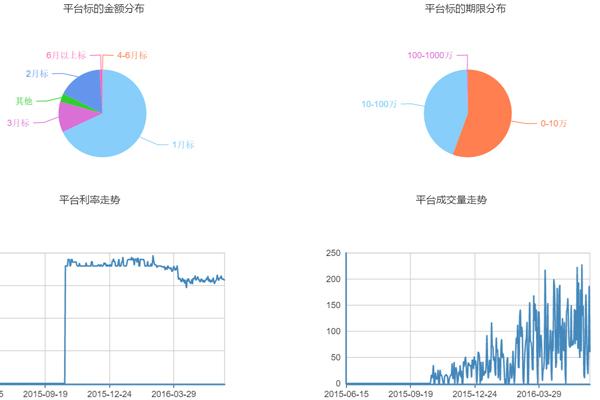 贷易查官网和51网贷官网2016年分析