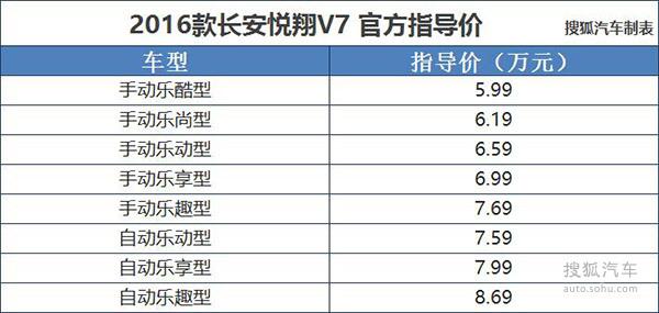 2016款长安悦翔V7上市 售5.99-8.69万元