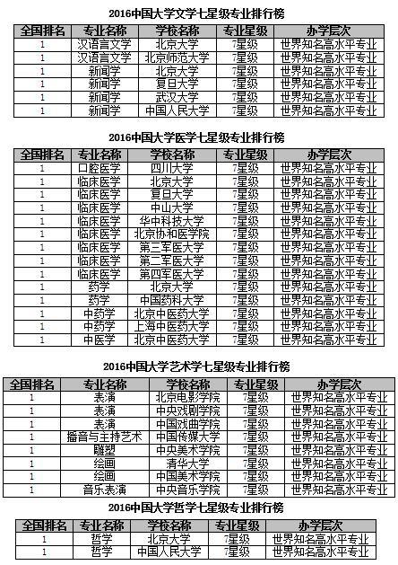 2016中国大学七星级专业排行榜