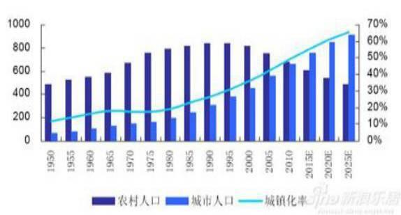 2017年房地产发展趋势