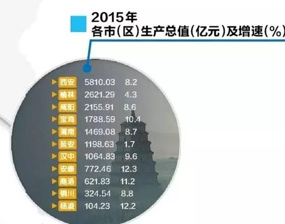 宝鸡各城市gdp总数_上半年 北京 天津 重庆 苏州 杭州 郑州 西安 南京 无锡等18城市GDP