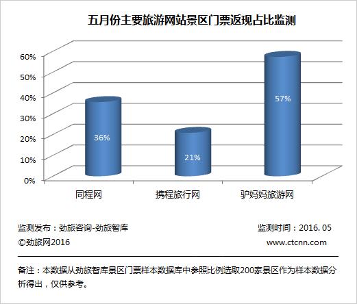 研报 5月中国主要旅游网站景区门票价格监测报