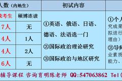 """北京大学国际政治专业考博真题及复习资料"""""""