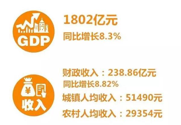 永兴GDP_沧桑巨变70年,橙源银都永兴换新颜(3)