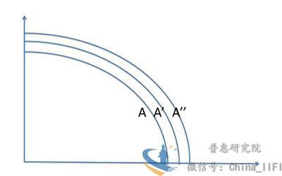 走出低迷,中国和发达国家的路径有何不同