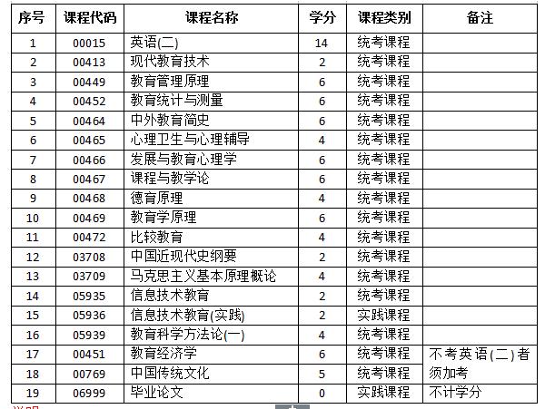 2016年河南大学教育学自考本科专业计划【最