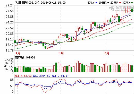 沧州明珠002108