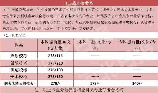 2016年高考录取分数线揭晓,现已公布河北 浙江 吉林等省份