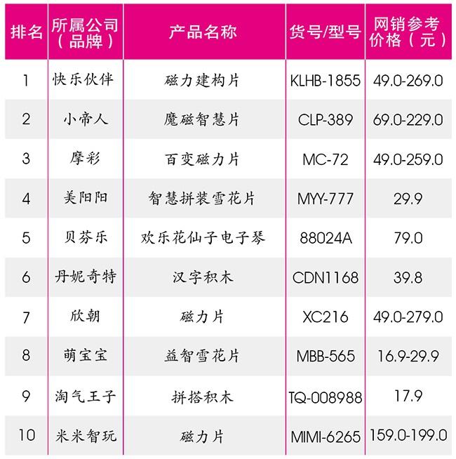 玩偶排行榜_益智玩具十大品牌排行榜
