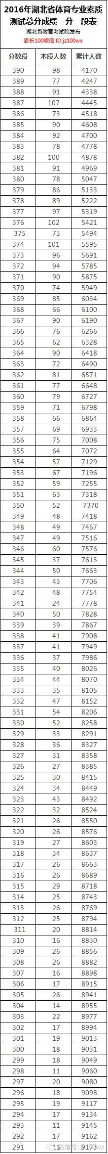 天啊噜!一到世界卷,湖北伢理科600分人数翻了近一番!(详见一分(责编保举:数学试题jxfudao.com/xuesheng)