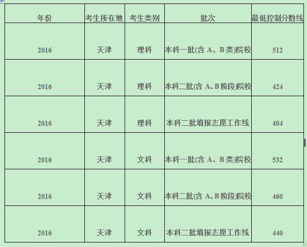 2016年各省高考分数线