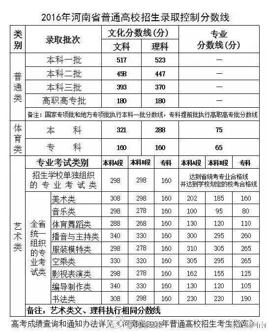 【河南高考状元2016】