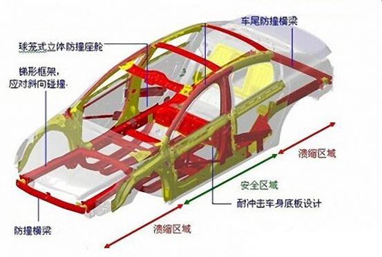 漫谈车身结构的进化演变史-搜狐汽车