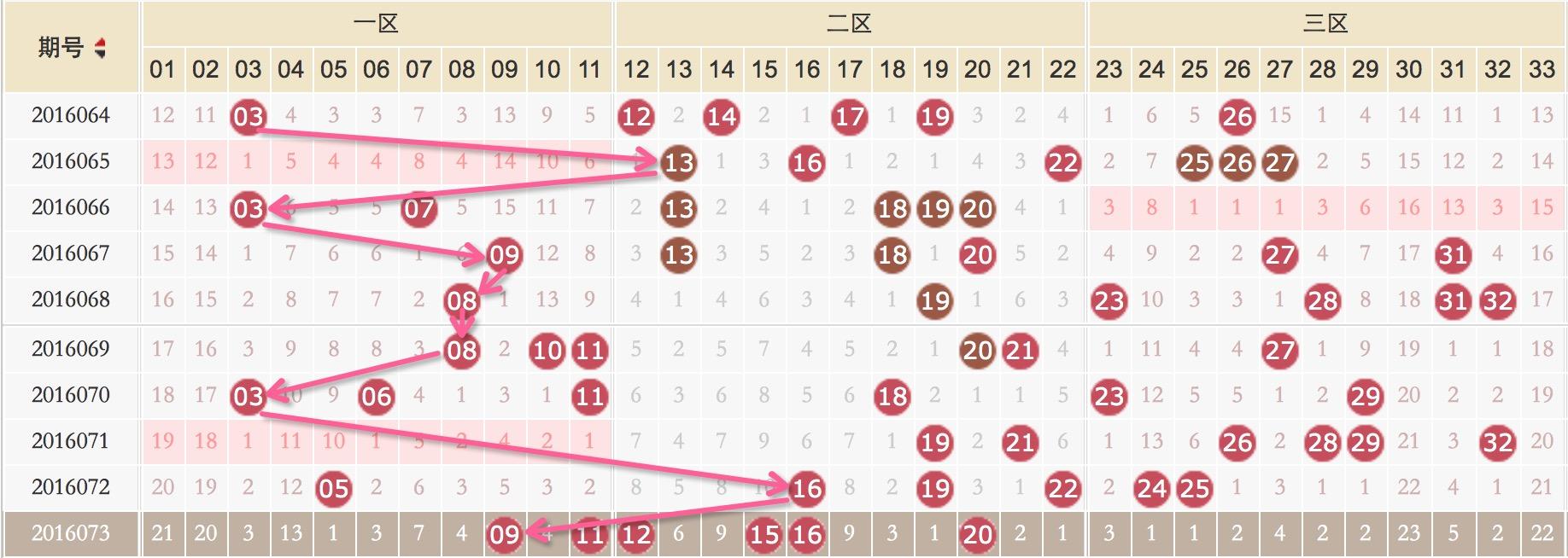 福彩双色球开奖结果88-彩88 双色球第16074期龙头预测 看好三码 微信
