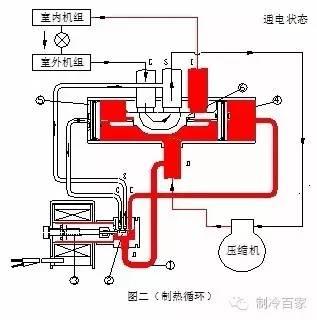 空调四通换向阀结构原理与维修手册