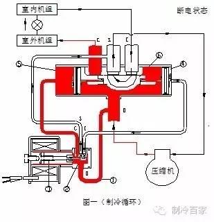 空调四通换向阀结构原理与维修手册图片