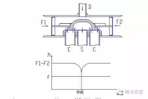空调四通换向阀结构原理与维修手册今天我们详细介绍四通换向阀的结构图片