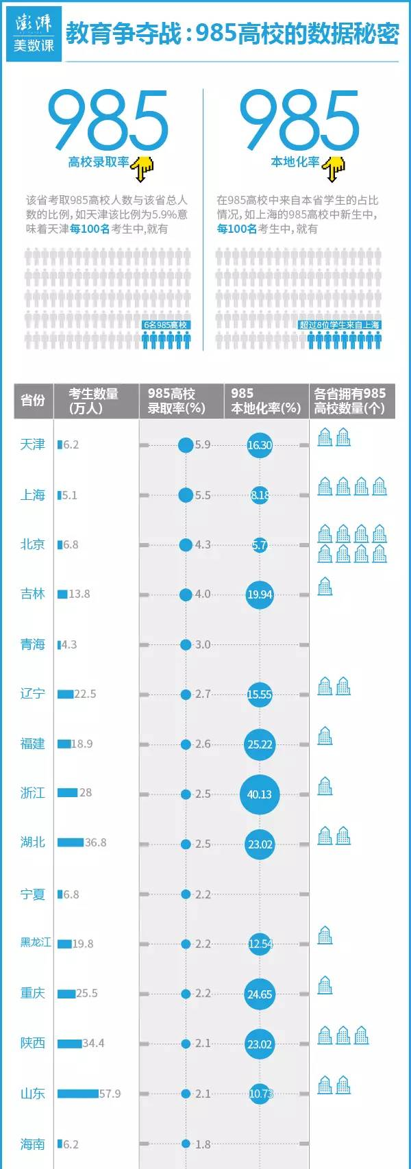 【高考必参】2016年高考:各省市985高校录取