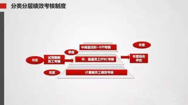 华为内训讲稿泄露,揭秘最强绩效管理的8个关键点