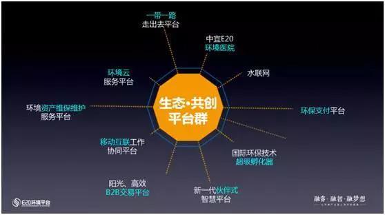 傅涛:产业纵深生态平台商业模式创新图片