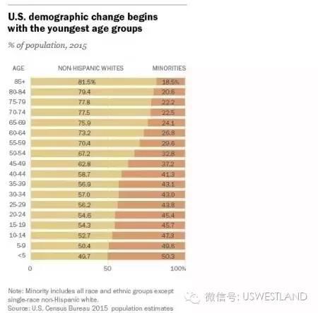 美国人口普查表_表情 任泽平 中国处人口迁移第二阶段将向一二线继续集聚 上