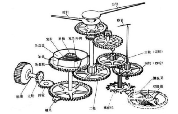 机芯内部结构图