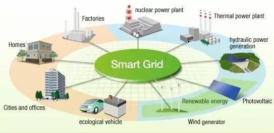"""2.统筹规划和顶层设计""""互联网 """"智慧能源发展.图片"""