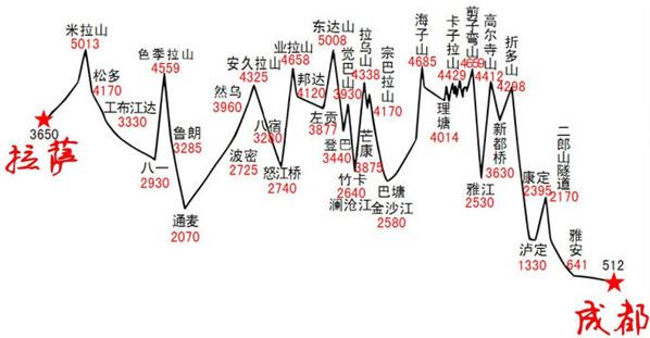 川藏线g318旅游地图
