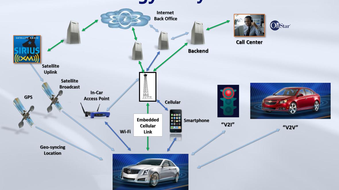 汽车网络安全标准话语权之争