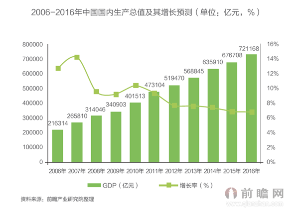 gdp增长速度_中国gdp增长速度曲线