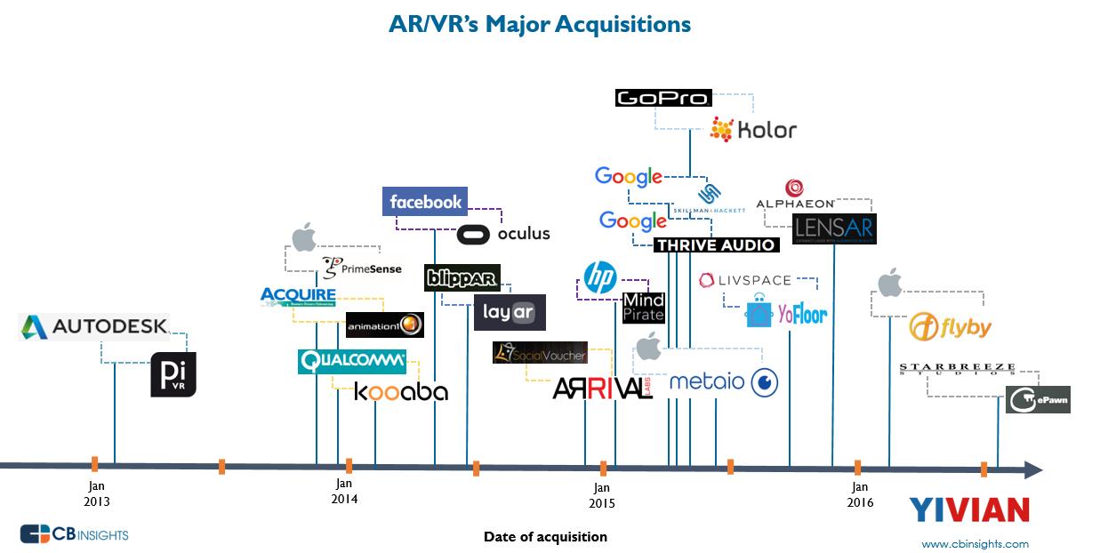 近年VR-AR行业的重大并购事件 AR资讯 第2张