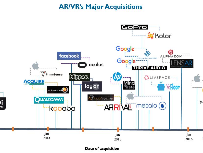 近年VR-AR行业的重大并购事件 AR资讯 第1张
