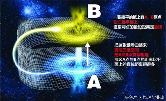 星际穿越的物理原理_看懂 星际穿越 必备的物理名词