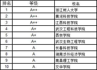 2019年中国民办大学排行榜_霸气 泰州这所高校稳居中国独立学院前十强