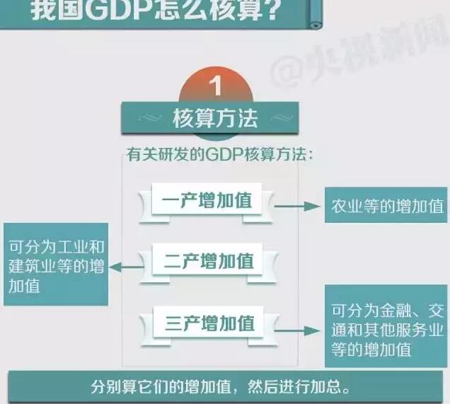 gdp对影响_一带一路对gdp影响